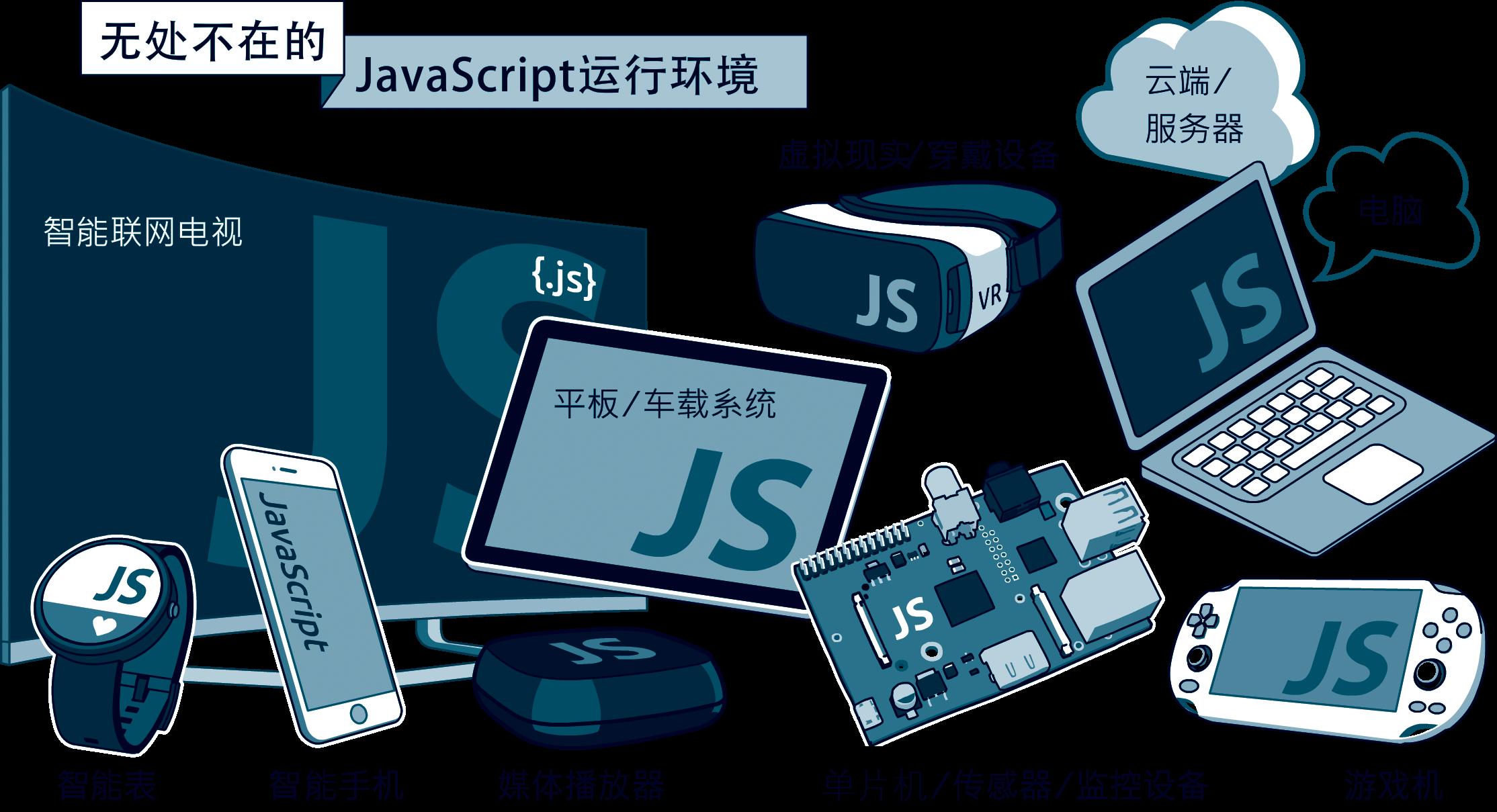 JavaScript与物联网