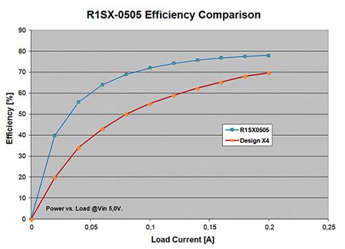 模块化 DC/DC 转换器相较于分立解决方案的优...