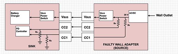 USB Type-C 电路保护至关重要的原因及其实现方式