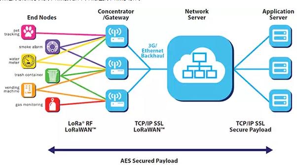 使用 LoRa 进行低速率、长距离物联网应用开发