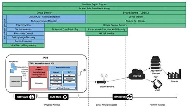 一种更简便的增强Wi-Fi连接式物联网设计安全性的解决方案
