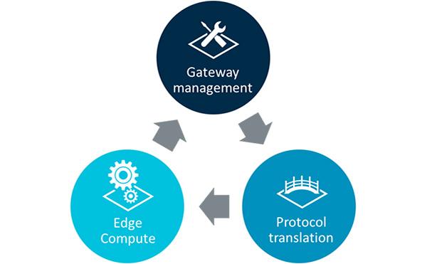 Arm推出Mbed Edge 延伸Mbed Cloud设备管理能力到物联网边缘