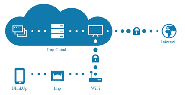 使用 Electric Imp 平台快速启动物联网产品开发