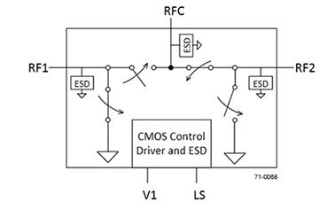 应用芯片和贴片天线解决分集和多频带射频问题