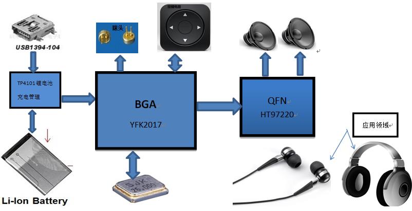 一款低成本自适应主动降噪高保真(HI-FI)蓝牙耳机方案