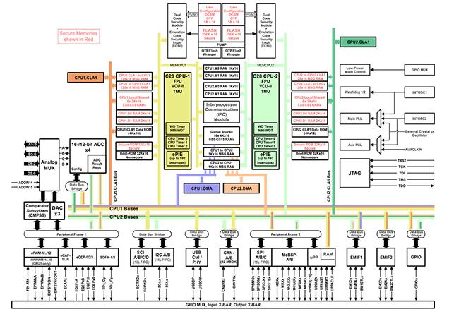 高级微控制器正在帮助构建自动化新范式