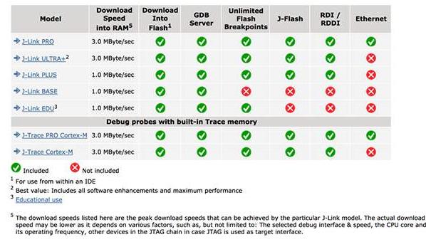 使用专业的嵌入式开发工具来降低成本并加快上市速度