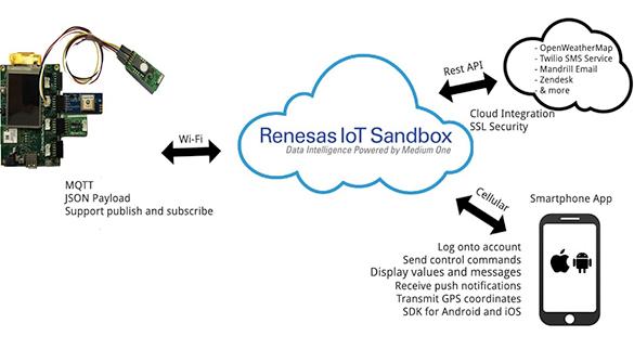 物联网应用原型开发的快速解决方案