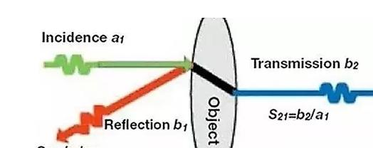 如何分析高频电路中网络分析的S参数?