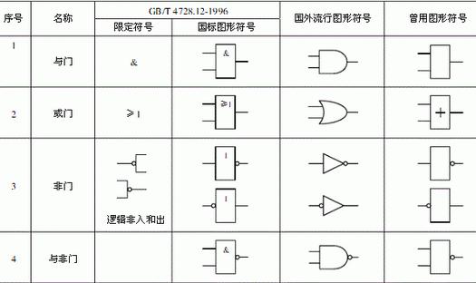 数字电路中逻辑运算和逻辑电路知识分享