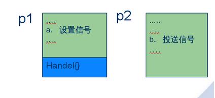 linux内核信号是如何处理的?看完全懂了……