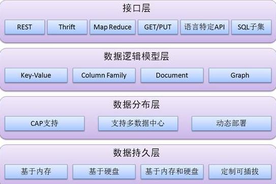 什么是分布式存储技术?有哪些应用?