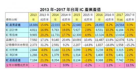 莫大康:2020年中国半导体业超越台湾地区|求是缘半导体联盟