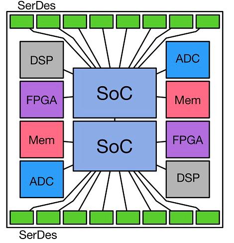 USR联盟:促成一个开放的多芯片模块生态系统