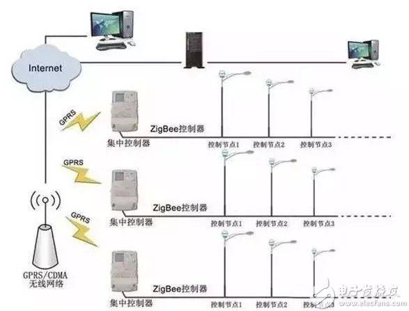 图:基于ZigBee通讯协议的智能路灯通信架构   方案亮点   1、可视化管理,路灯在线巡检,故障未卜先知   方案采用基于GIS的可视化管理,1名人员就可以管理多个街区成千上万盏路灯,每个街区的路灯数量、路灯状态、安装位置、安装时间等信息一目了然。   2、多级智能控制,多一级保护,多一层可靠   传统的路灯一般采用集中控制方式,无法对单个路灯进行精确控制。多级智能控制,最大程度上降低了路灯对控制网络的依赖性。   3、多层次开放,共绘智慧城市蓝图   底层控制芯片可以基于开源的轻量级操作系统L