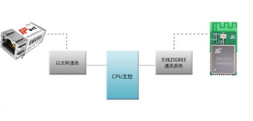 经典的zigBee无线智能门锁酒店组网案例分析