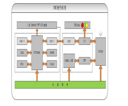 ARM芯片基于linux嵌入式操作系统实现的CMU控制器方案
