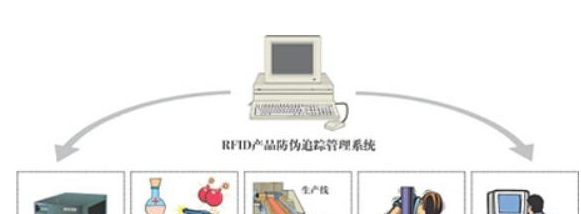 rifd技术应用在特殊物品防伪追踪的系统方案