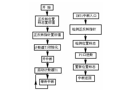 详解步进电机驱动器的原理框架图
