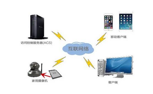 详解视频技术的背景与视频数据安全解决方案
