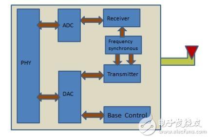传统的802.11 a/b/g 技术的系统设计