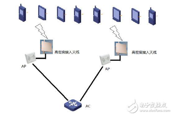 一个典型的WIFI网络结构