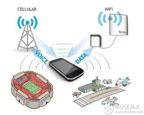 Cellular Offloading方案示意图