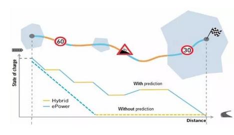 車輛如何預測控制?48v系統能幫到您