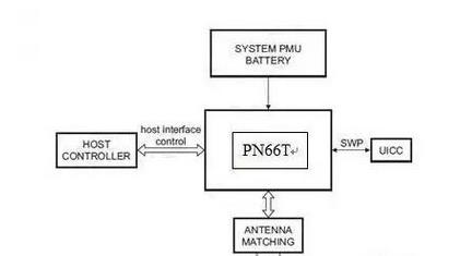 詳解nfc移動設備支付技術方案的設計要點