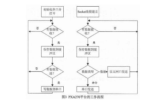 如何利用zigBee网络协议做嵌入式网关设计?