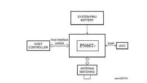 一文读懂nfc技术方案的特点和常见应用场景