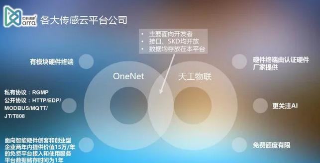 物联网创新之让数据回归用户 -- 传感云在中国IoT大会论坛的演讲