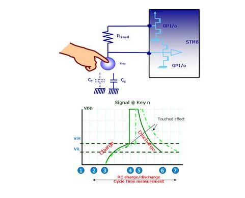 怎么理解电磁炉中电容式触控的原理?看完这篇恍然大悟