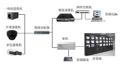 视频监控系统的工作原理及应用