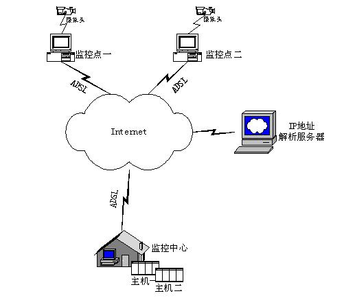 互联网动态ip该如何视频监控?这款方案就很有效