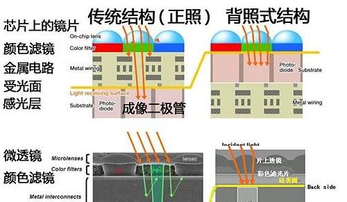 一文读懂背照式cmos传感器技术原理和应用