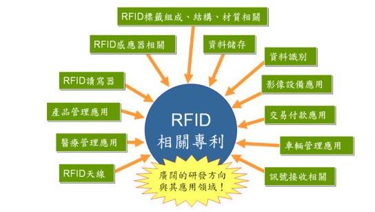 超高频rfid技术的关键知识点分享