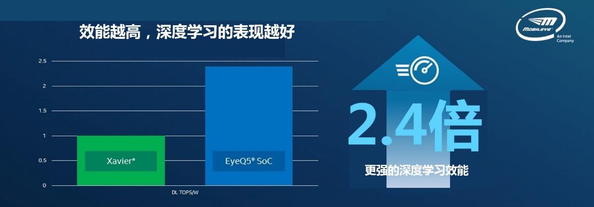 Mobileye® EyeQ5™深度学习效能优于...