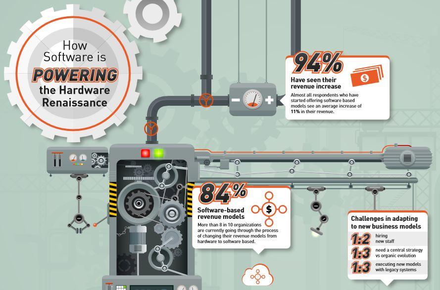金雅拓研究表明,转到基于软件的收入模式后,硬件技术公司的收入增长11%