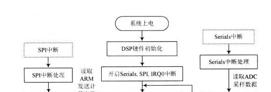 DSP技术实现便携式电能质量分析设计方案