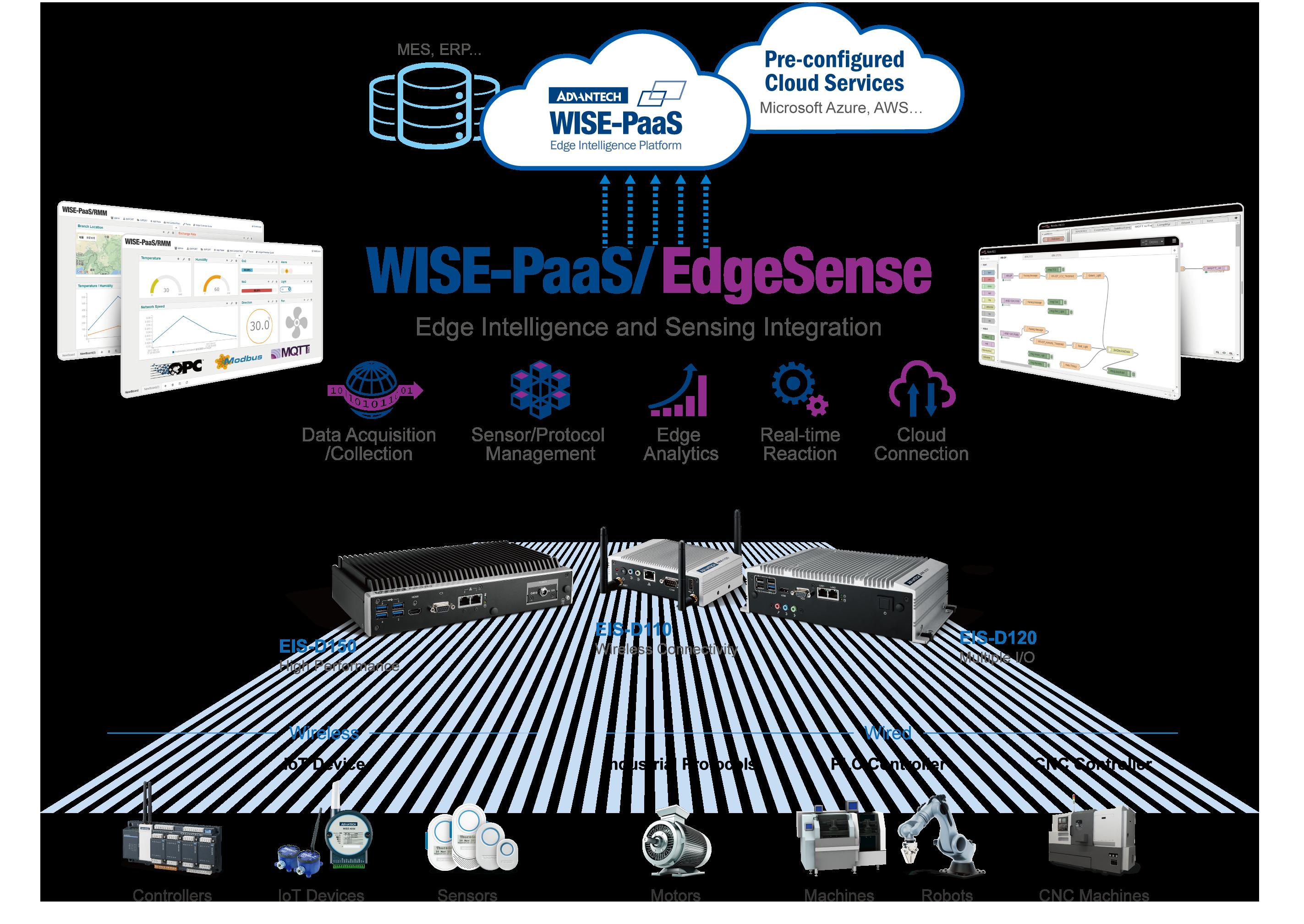 研华新一代高性能边缘智能服务器,采用WISE-P...