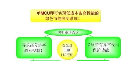 一款非常实用的MCU的智能照明平台设计