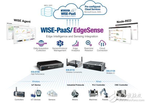工业4.0--研华新一代高性能边缘智能服务器,采用WISE