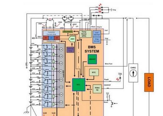 几款经典的BMS系统方案图