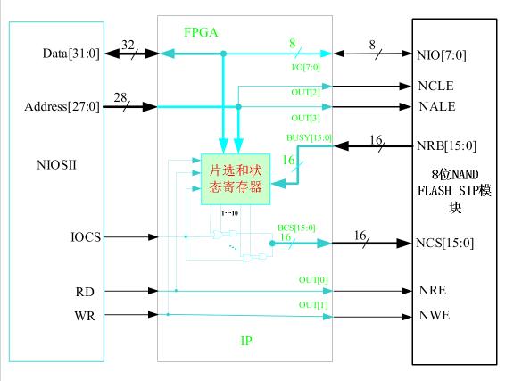 多功能存储器芯片测试系统硬件设计方法