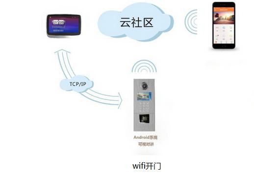 常见的几种手机智能门禁技术优劣剖析