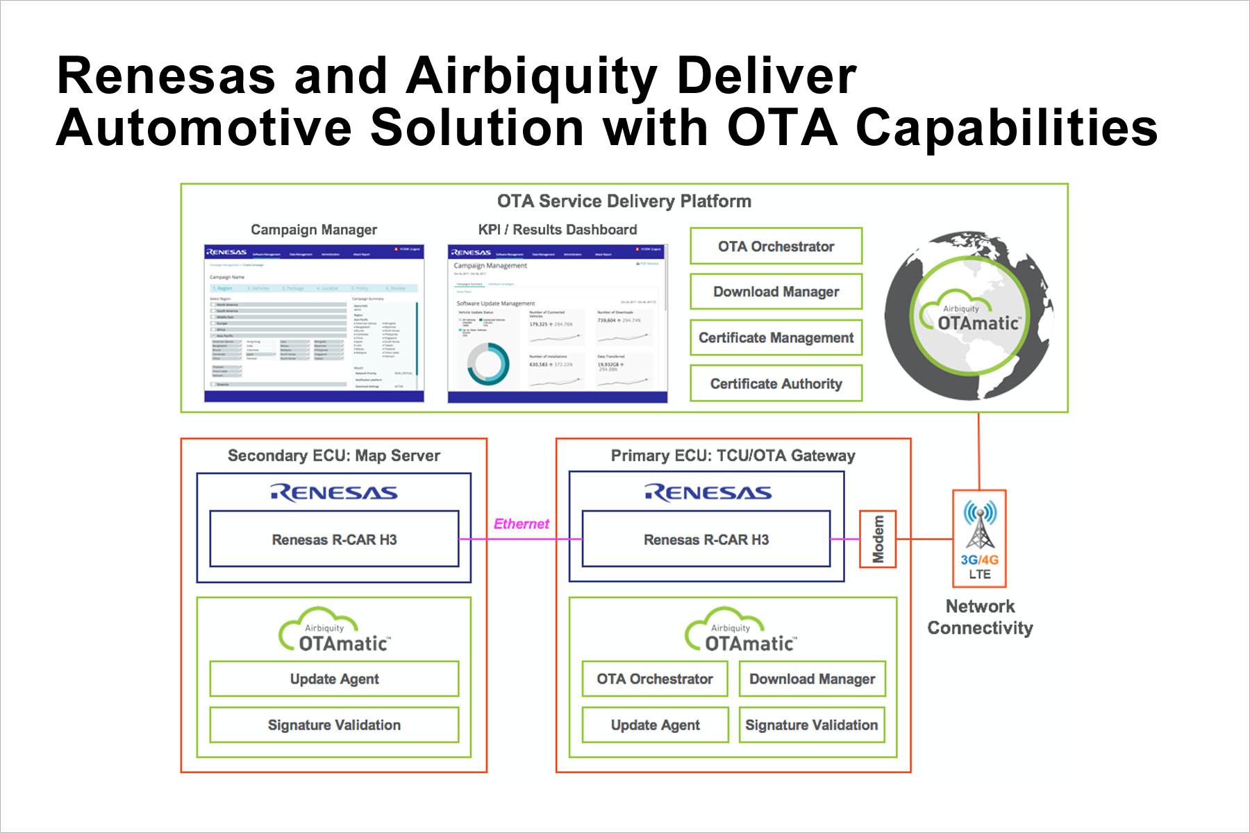 瑞萨电子与Airbiquity合作推出安全、高性能汽车解决方案, 可为自动驾驶提供无线更新功能