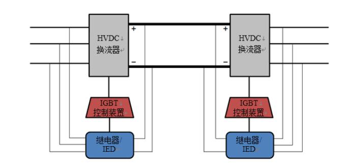 电网换相换流器的原理和运用