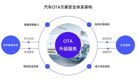 艾拉比芮亚楠:OTA是智能网联汽车战略的必经之路