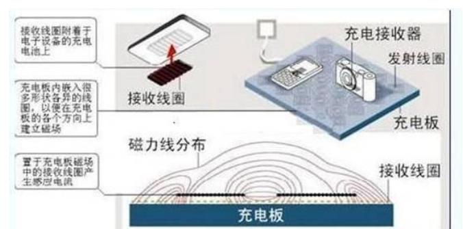 无线充电技术的背后原理和知识,这篇文章讲到点子上了